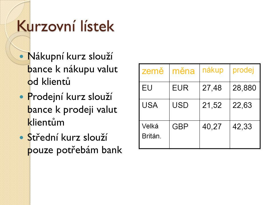 Kurzovní lístek Nákupní kurz slouží bance k nákupu valut od klientů Prodejní kurz slouží bance k prodeji valut klientům Střední kurz slouží pouze potřebám bank zeměměna nákupprodej EUEUR27,4828,880 USAUSD21,5222,63 Velká Britán.