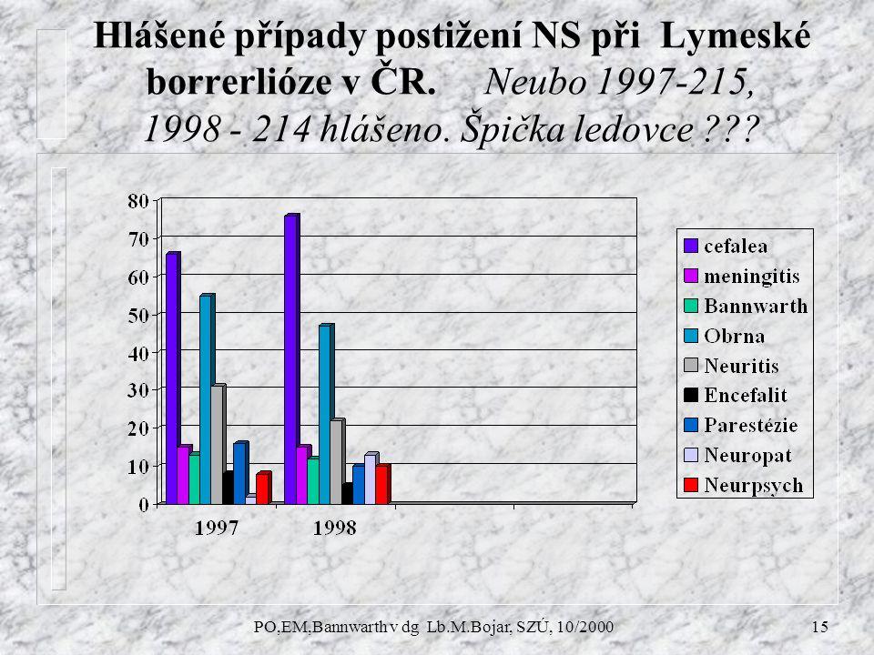 PO,EM,Bannwarth v dg Lb.M.Bojar, SZÚ, 10/200015 Hlášené případy postižení NS při Lymeské borrerlióze v ČR.