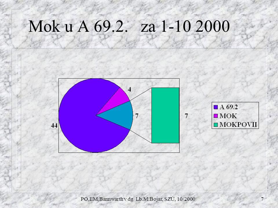 PO,EM,Bannwarth v dg Lb.M.Bojar, SZÚ, 10/20007 Mok u A 69.2. za 1-10 2000