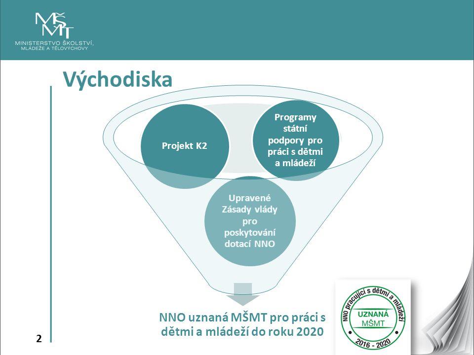 2 Východiska NNO uznaná MŠMT pro práci s dětmi a mládeží do roku 2020 Upravené Zásady vlády pro poskytování dotací NNO Projekt K2 Programy státní podpory pro práci s dětmi a mládeží