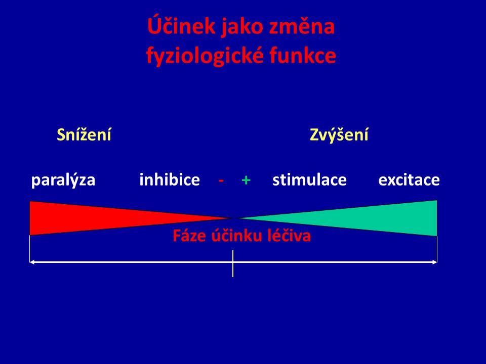 Snížení Zvýšení paralýza inhibice - + stimulace excitace Fáze účinku léčiva Účinek jako změna fyziologické funkce