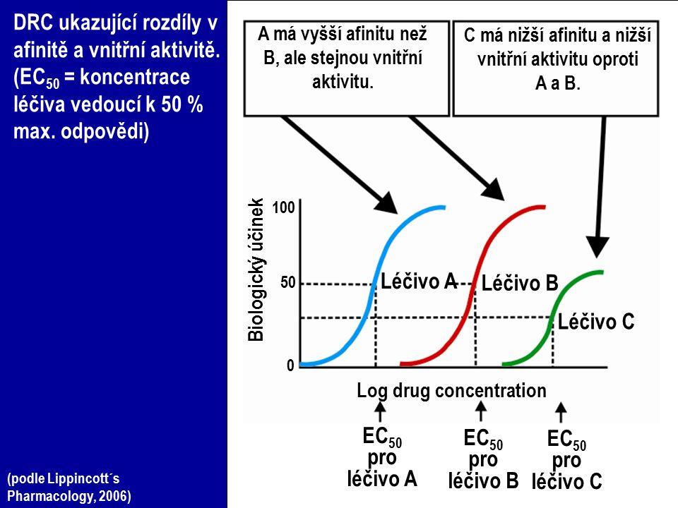 DRC ukazující rozdíly v afinitě a vnitřní aktivitě. (EC 50 = koncentrace léčiva vedoucí k 50 % max. odpovědi) A má vyšší afinitu než B, ale stejnou vn