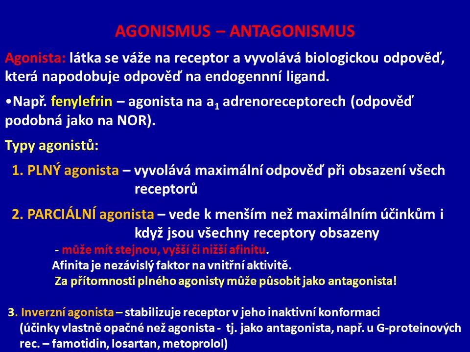 AGONISMUS – ANTAGONISMUS Agonista: látka se váže na receptor a vyvolává biologickou odpověď, která napodobuje odpověď na endogennní ligand. Např. feny