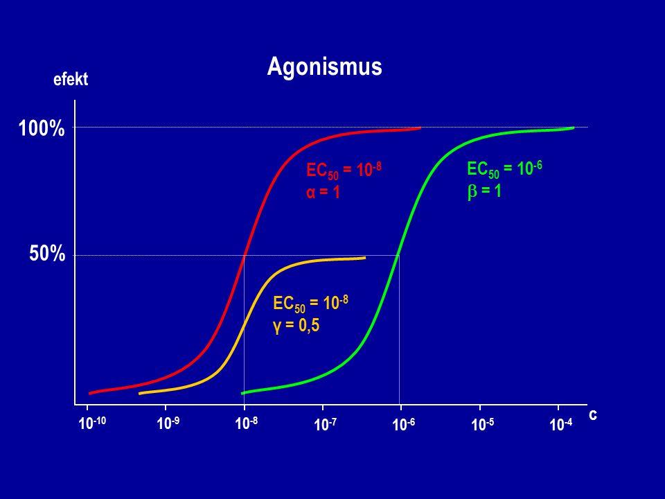 e fekt c 10 -8 10 -7 10 -6 10 -5 10 -4 10 -10 10 -9 EC 50 = 10 -6  = 1 EC 50 = 10 -8 α = 1 EC 50 = 10 -8 γ = 0,5 100% 50% Agonismus