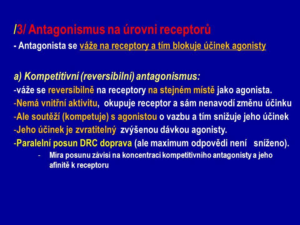 /3/ Antagonismus na úrovni receptorů - Antagonista se váže na receptory a tím blokuje účinek agonisty a) Kompetitivní (reversibilní) antagonismus: - v