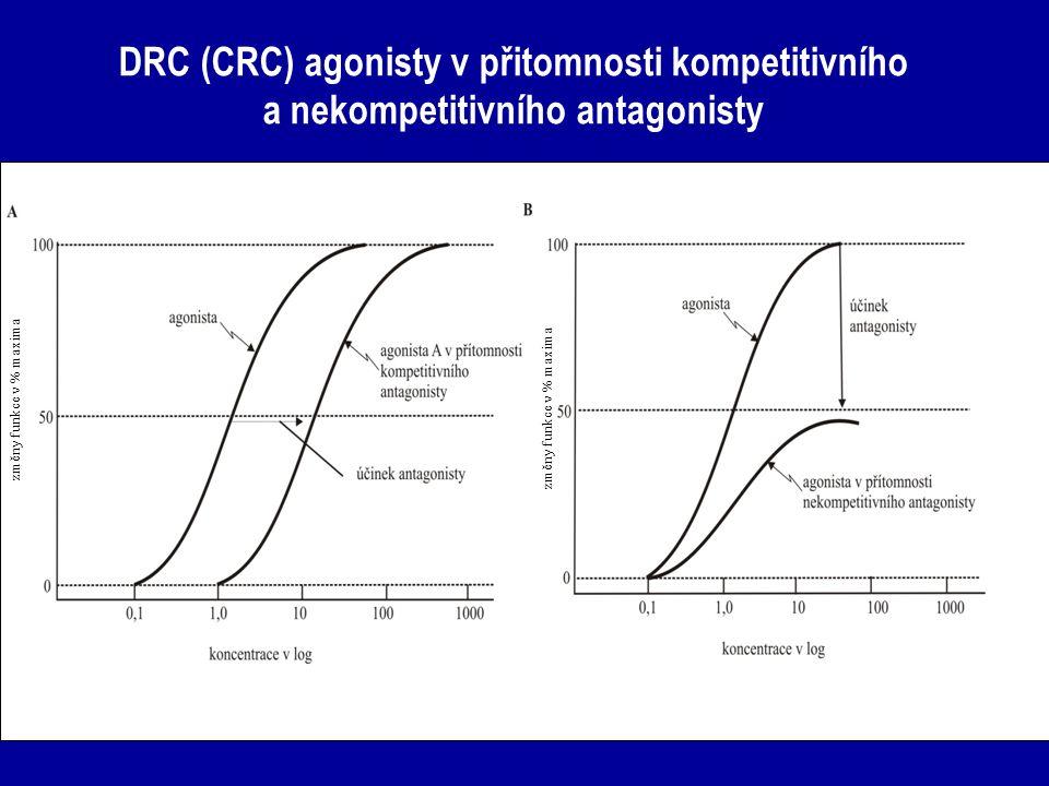 DRC (CRC) agonisty v přitomnosti kompetitivního a nekompetitivního antagonisty změny funkce v % maxima