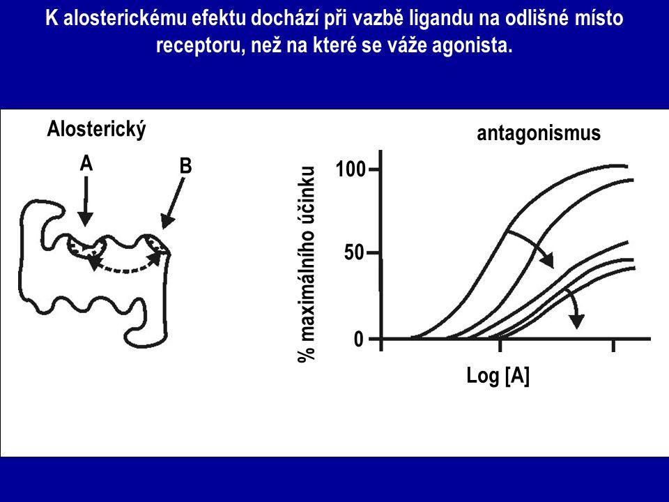 K alosterickému efektu dochází při vazbě ligandu na odlišné místo receptoru, než na které se váže agonista. A B Alosterický 0 50 100 antagonismus Log