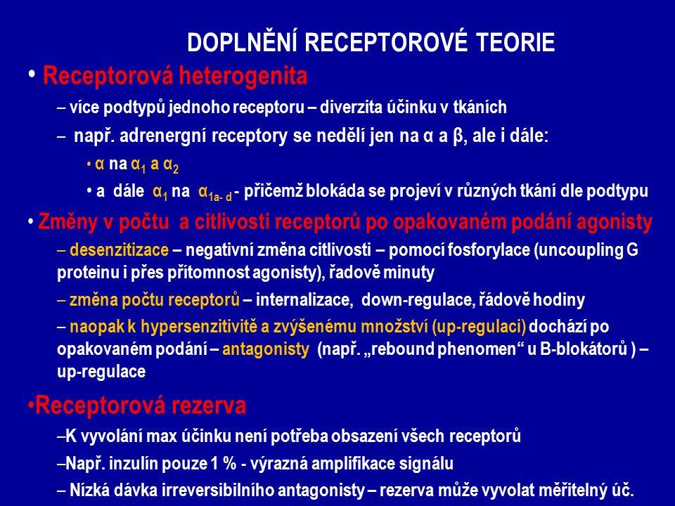 DOPLNĚNÍ RECEPTOROVÉ TEORIE Receptorová heterogenita – více podtypů jednoho receptoru – diverzita účinku v tkáních – např. adrenergní receptory se ned