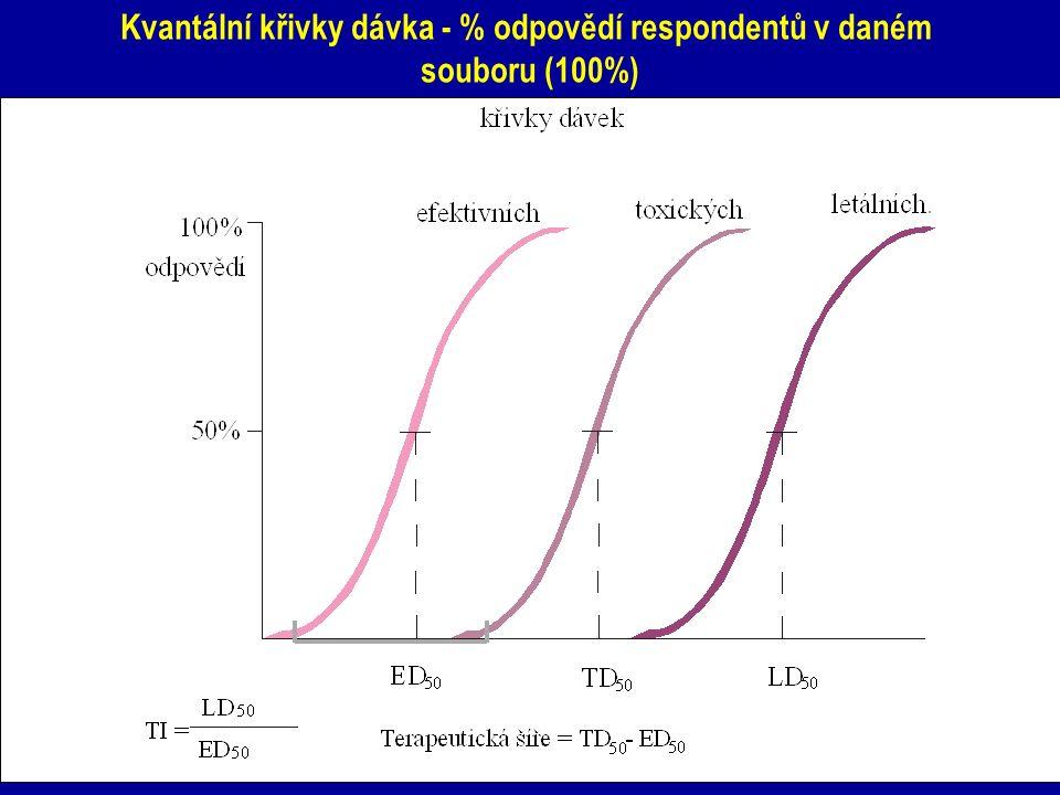 Kvantální křivky dávka - % odpovědí respondentů v daném souboru (100%)