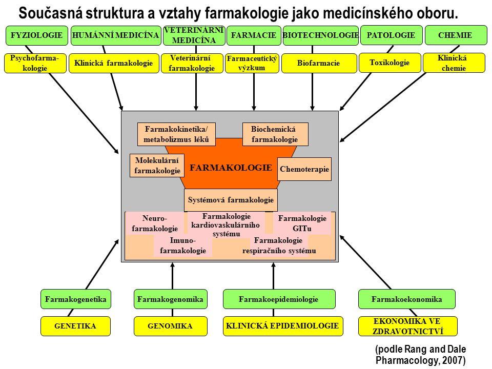 Současná struktura a vztahy farmakologie jako medicínského oboru. FYZIOLOGIE HUMÁNNÍ MEDICÍNA VETERINÁRNÍ MEDICÍNA FARMACIEBIOTECHNOLOGIE PATOLOGIECHE