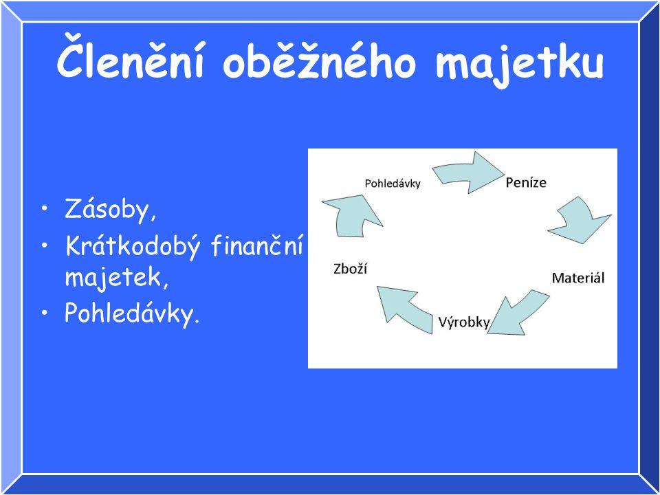 Členění oběžného majetku Zásoby, Krátkodobý finanční majetek, Pohledávky.