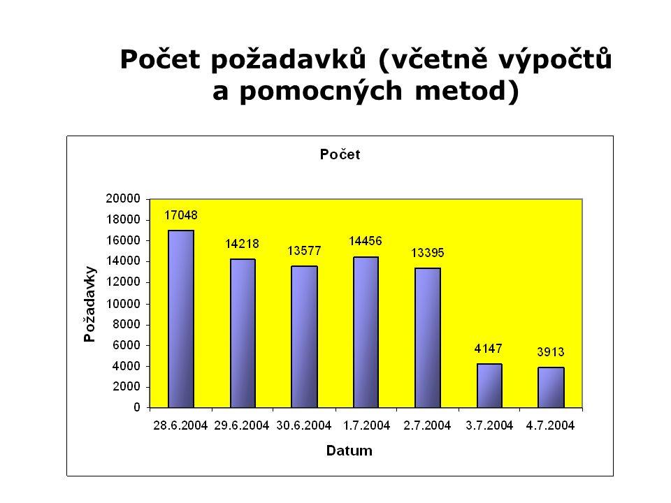 Počet požadavků (včetně výpočtů a pomocných metod)