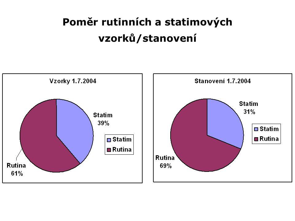 Poměr rutinních a statimových vzorků/stanovení