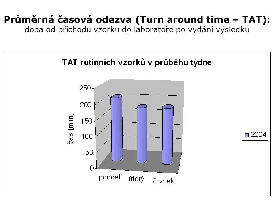 Průměrná časová odezva (Turn around time – TAT): doba od příchodu vzorku do laboratoře po vydání výsledku