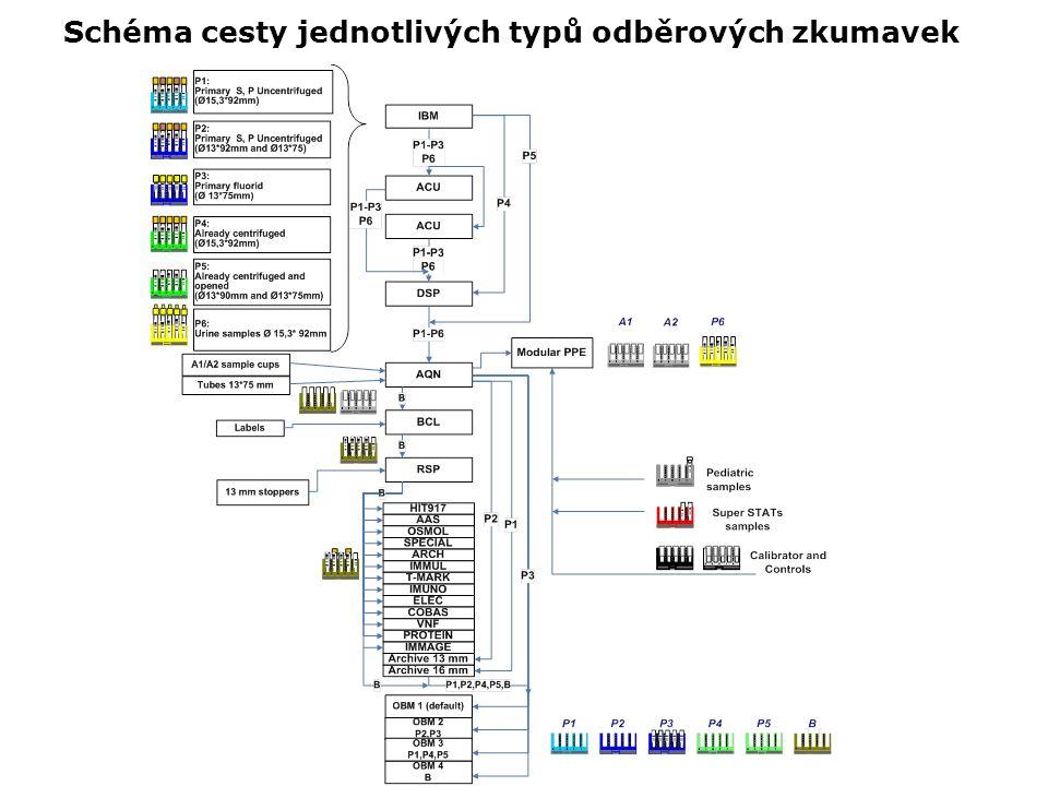 Schéma cesty jednotlivých typů odběrových zkumavek