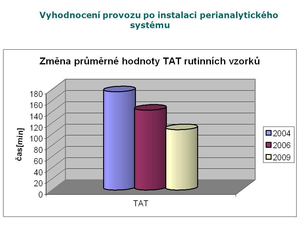 Vyhodnocení provozu po instalaci perianalytického systému