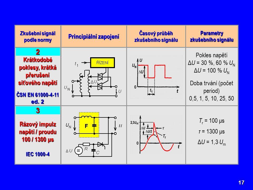 17 Zkušební signál podle normy Principiální zapojení Časový průběh zkušebního signálu Parametry zkušebního signálu Krátkodobé poklesy, krátká přerušení síťového napětí ČSN EN 61000-4-11 ed.