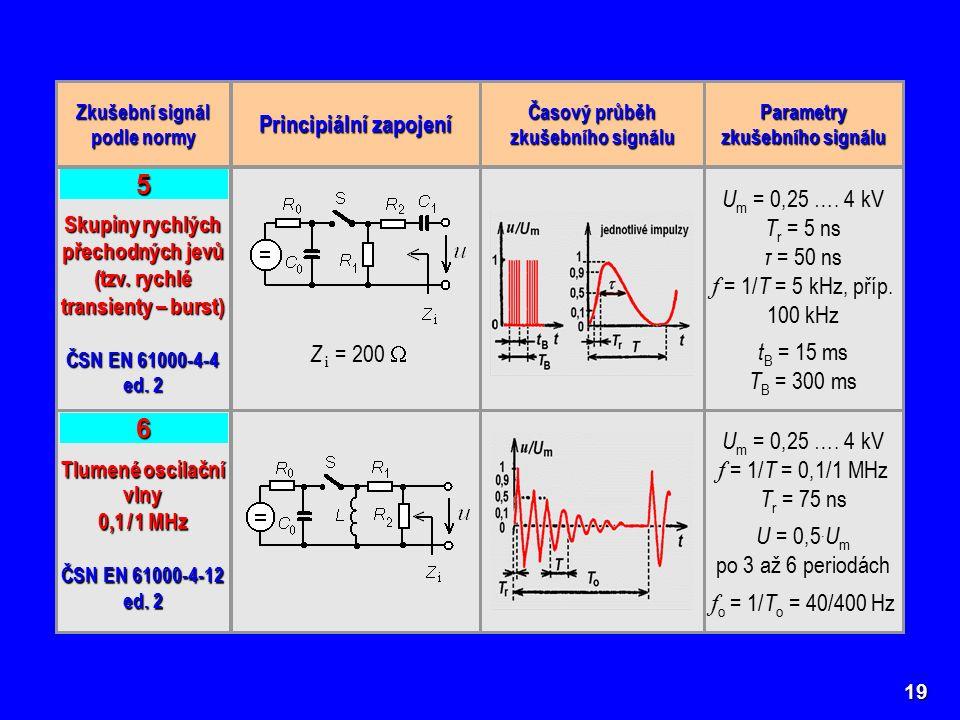 19 Zkušební signál podle normy Principiální zapojení Časový průběh zkušebního signálu Parametry zkušebního signálu Skupiny rychlých přechodných jevů (tzv.