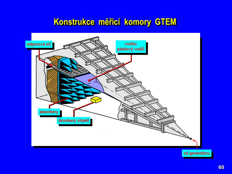 60 zkoušený objekt od generátoru odporová síť absorbéry vnitřní páskový vodič vnitřní páskový vodič Konstrukce měřicí komory GTEM