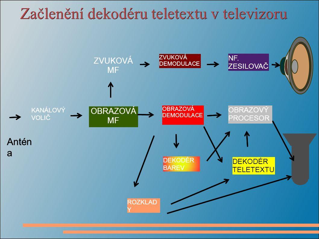 Začlenění dekodéru teletextu v televizoru Antén a ZVUKOVÁ MF KANÁLOVÝ VOLIČ ZVUKOVÁ DEMODULACE DEKODÉR TELETEXTU OBRAZOVÝ PROCESOR NF.