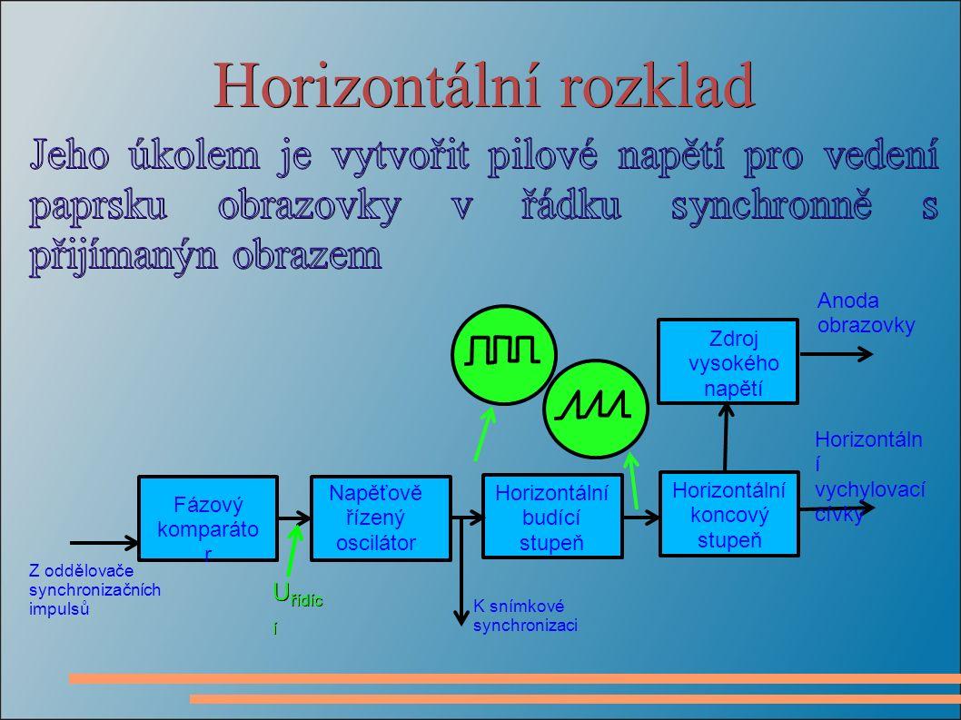 Horizontální rozklad Fázový komparáto r Napěťově řízený oscilátor Horizontální budící stupeň Horizontální koncový stupeň Zdroj vysokého napětí Z oddělovače synchronizačních impulsů Anoda obrazovky Horizontáln í vychylovací cívky U řídíc í K snímkové synchronizaci