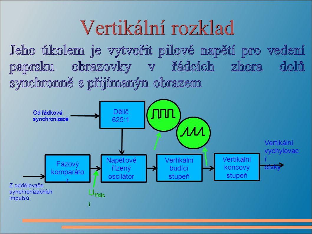 Vertikální rozklad Fázový komparáto r Napěťově řízený oscilátor Vertikální budící stupeň Vertikální koncový stupeň Z oddělovače synchronizačních impulsů Vertikální vychylovac í cívky U řídíc í Dělič 625:1 Od řádkové synchronizace Od řádkové synchronizace