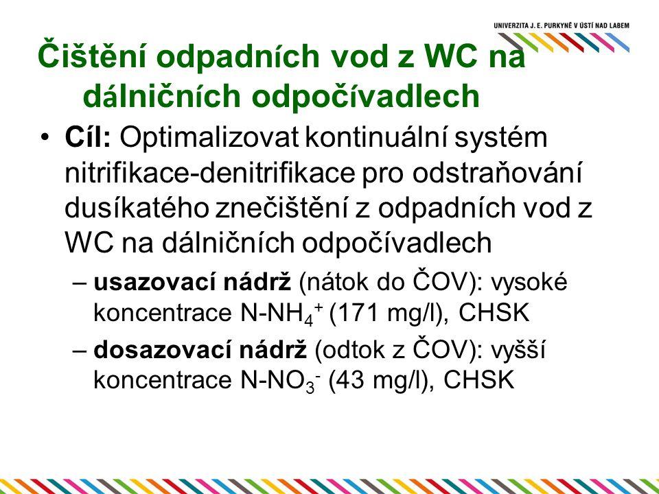 Čištění odpadn í ch vod z WC na d á lničn í ch odpoč í vadlech Cíl: Optimalizovat kontinuální systém nitrifikace-denitrifikace pro odstraňování dusíkatého znečištění z odpadních vod z WC na dálničních odpočívadlech –usazovací nádrž (nátok do ČOV): vysoké koncentrace N-NH 4 + (171 mg/l), CHSK –dosazovací nádrž (odtok z ČOV): vyšší koncentrace N-NO 3 - (43 mg/l), CHSK