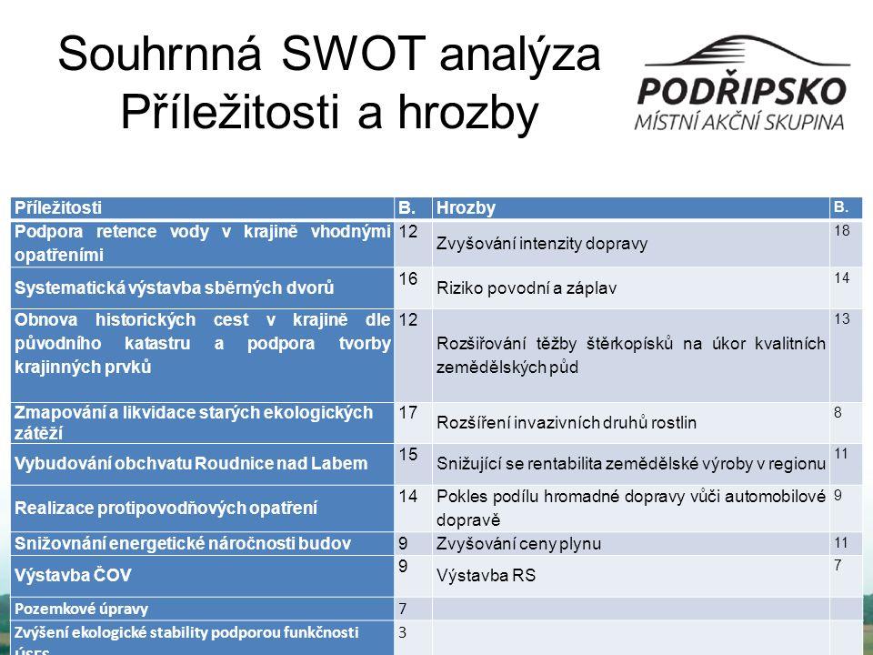 Souhrnná SWOT analýza Příležitosti a hrozby Příležitosti B.