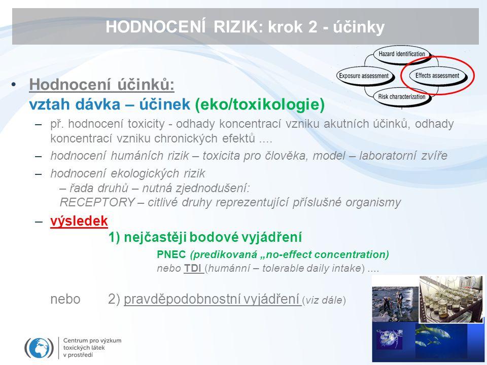 HODNOCENÍ RIZIK: krok 2 - účinky Hodnocení účinků: vztah dávka – účinek (eko/toxikologie) –př.