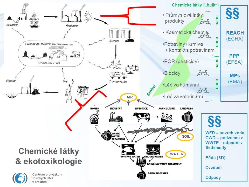 """Směsi Průmyslové látky, produkty Kosmetická chemie Potraviny / krmiva + kontakt s potravinami POR (pesticidy) Biocidy Léčiva humánní Léčiva veterinární Chemické látky (""""bulk ) nano nano REACH (ECHA) PPP (EFSA) MPs (EMA) §§ WFD – povrch.voda GWD – podzemní v."""