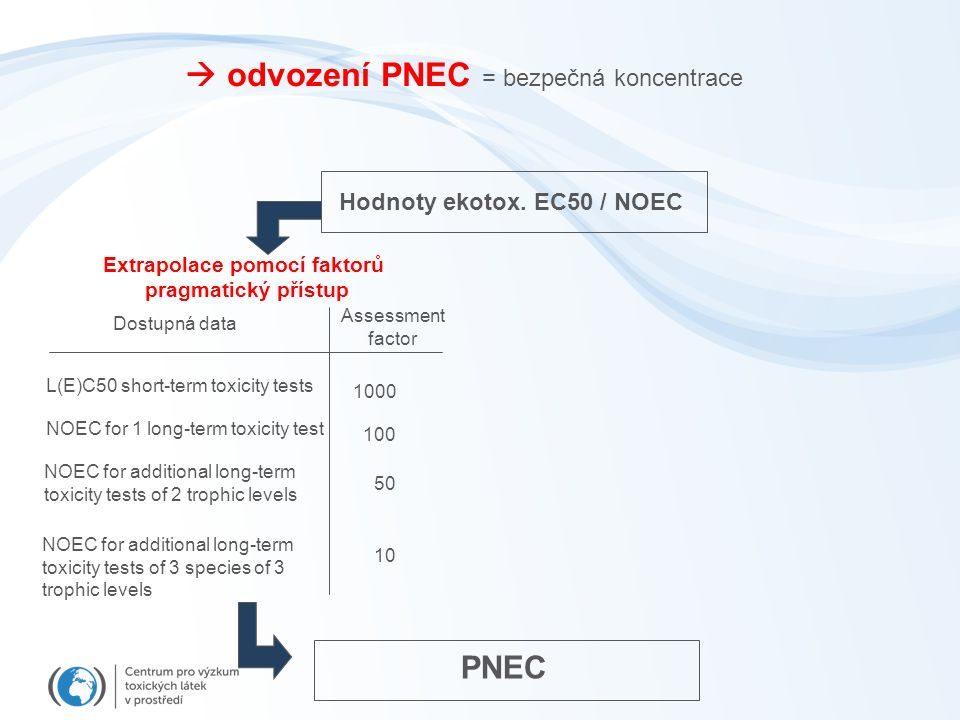  odvození PNEC = bezpečná koncentrace Dostupná data Assessment factor L(E)C50 short-term toxicity tests NOEC for 1 long-term toxicity test NOEC for additional long-term toxicity tests of 2 trophic levels NOEC for additional long-term toxicity tests of 3 species of 3 trophic levels 1000 100 50 10 Hodnoty ekotox.