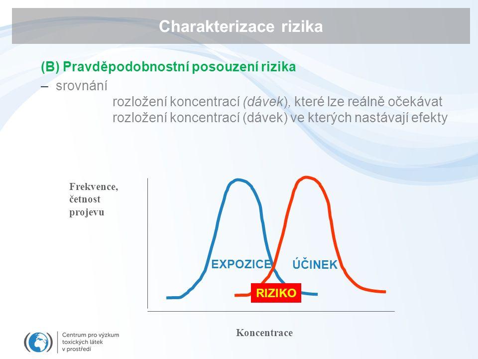 Charakterizace rizika (B) Pravděpodobnostní posouzení rizika –srovnání rozložení koncentrací (dávek), které lze reálně očekávat rozložení koncentrací (dávek) ve kterých nastávají efekty ÚČINEK EXPOZICE RIZIKO Frekvence, četnost projevu Koncentrace