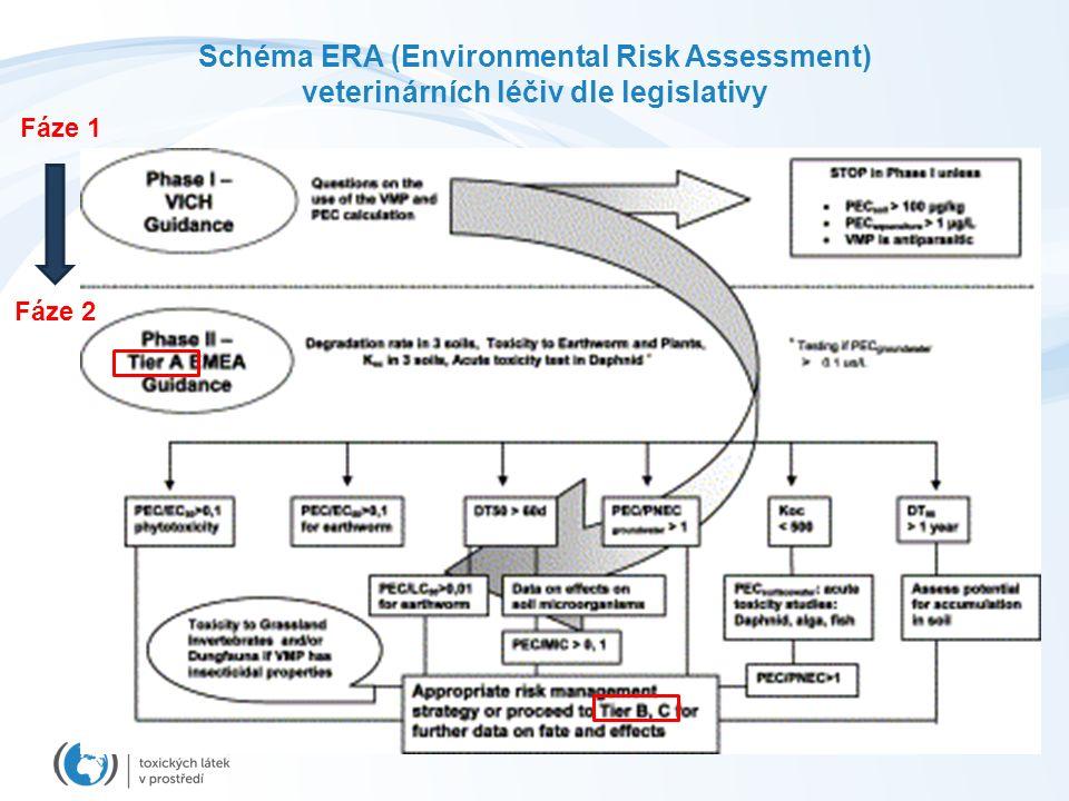Schéma ERA (Environmental Risk Assessment) veterinárních léčiv dle legislativy Fáze 1 Fáze 2