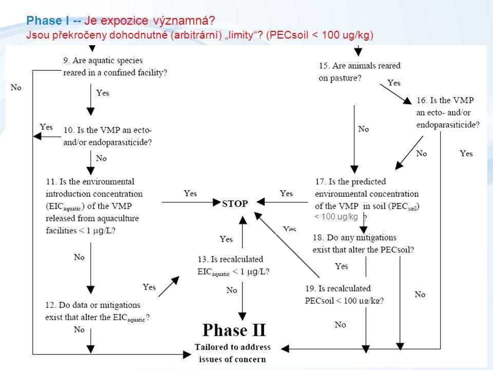 """< 100 ug/kg Phase I -- Je expozice významná.Jsou překročeny dohodnutné (arbitrární) """"limity ."""