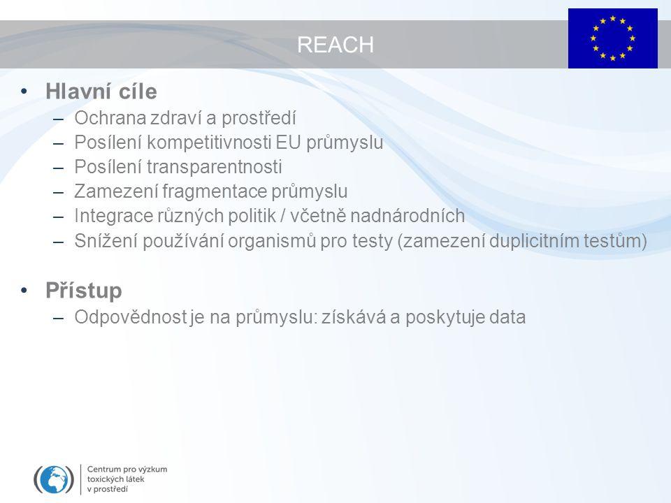 REACH Hlavní cíle –Ochrana zdraví a prostředí –Posílení kompetitivnosti EU průmyslu –Posílení transparentnosti –Zamezení fragmentace průmyslu –Integrace různých politik / včetně nadnárodních –Snížení používání organismů pro testy (zamezení duplicitním testům) Přístup –Odpovědnost je na průmyslu: získává a poskytuje data