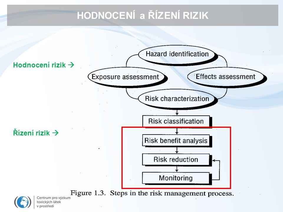 """Současná legislativa (EU od 2001 / revize 2008) Před povolením užívání léčiva :  Příprava registračního spisu (dossier)  Součástí registrace : hodnocení ERA (Environmental Risk Assessment)  Humánní léčiva: ERA se vyžaduje, ale její výsledky nemohou ovlivnit poměr """"benefit/risk  ERA nemůže být důvodem nepovolení léčiva  Veterinární léčiva: ERA může být důvodem nepovolení léčiva (ale v praxi od roku 2001 nebylo žádné léčivo zakázáno / nepovoleno vzhledem k ERA) Dossier (včetně všech výsledků) je majetkem navrhovatele léčiva (firmy)  Utajení / nedostupnost výsledků veřejnosti Registrace léčiv"""