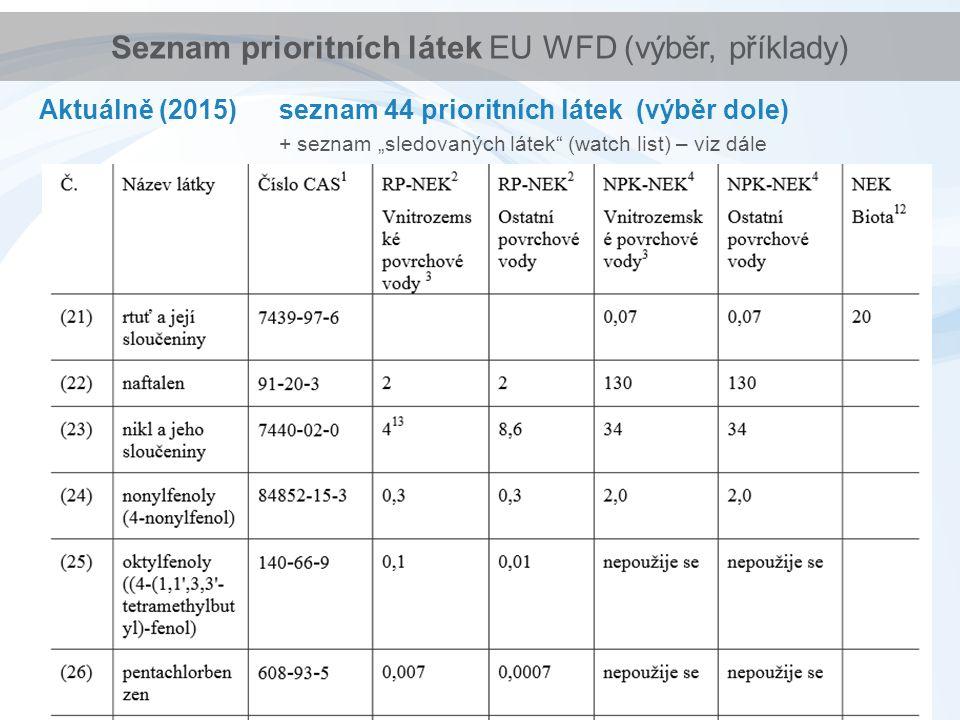 """Seznam prioritních látek EU WFD (výběr, příklady) Aktuálně (2015) seznam 44 prioritních látek (výběr dole) + seznam """"sledovaných látek (watch list) – viz dále"""