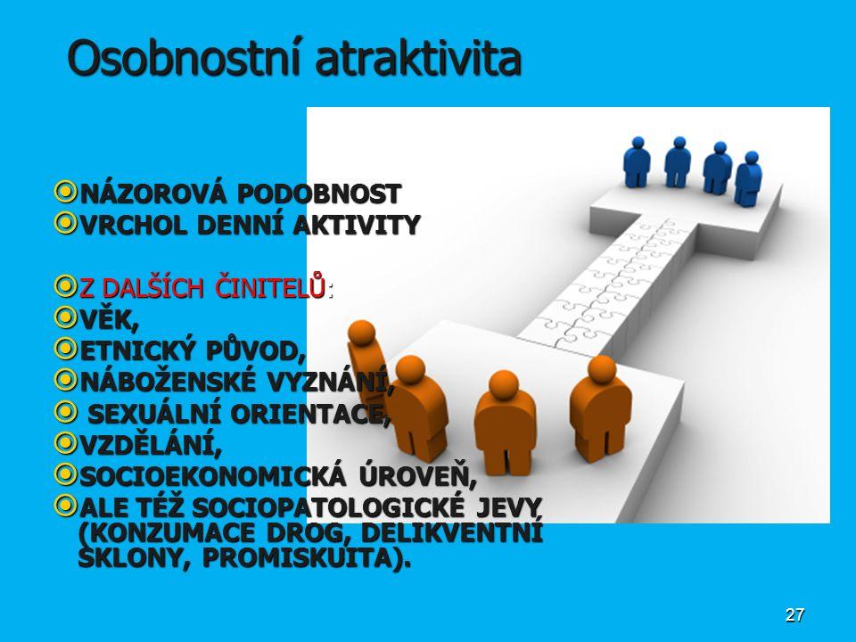 Osobnostní atraktivita Osobnostní atraktivita  NÁZOROVÁ PODOBNOST  VRCHOL DENNÍ AKTIVITY  Z DALŠÍCH ČINITELŮ:  VĚK,  ETNICKÝ PŮVOD,  NÁBOŽENSKÉ VYZNÁNÍ,  SEXUÁLNÍ ORIENTACE,  VZDĚLÁNÍ,  SOCIOEKONOMICKÁ ÚROVEŇ,  ALE TÉŽ SOCIOPATOLOGICKÉ JEVY (KONZUMACE DROG, DELIKVENTNÍ SKLONY, PROMISKUITA).