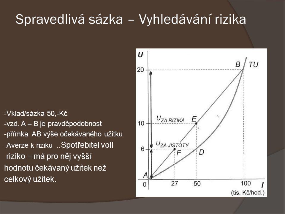Spravedlivá sázka – Vyhledávání rizika -Vklad/sázka 50,-Kč -vzd.