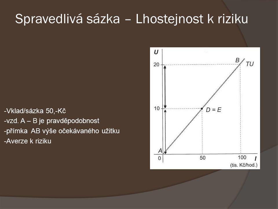 Spravedlivá sázka – Lhostejnost k riziku -Vklad/sázka 50,-Kč -vzd.