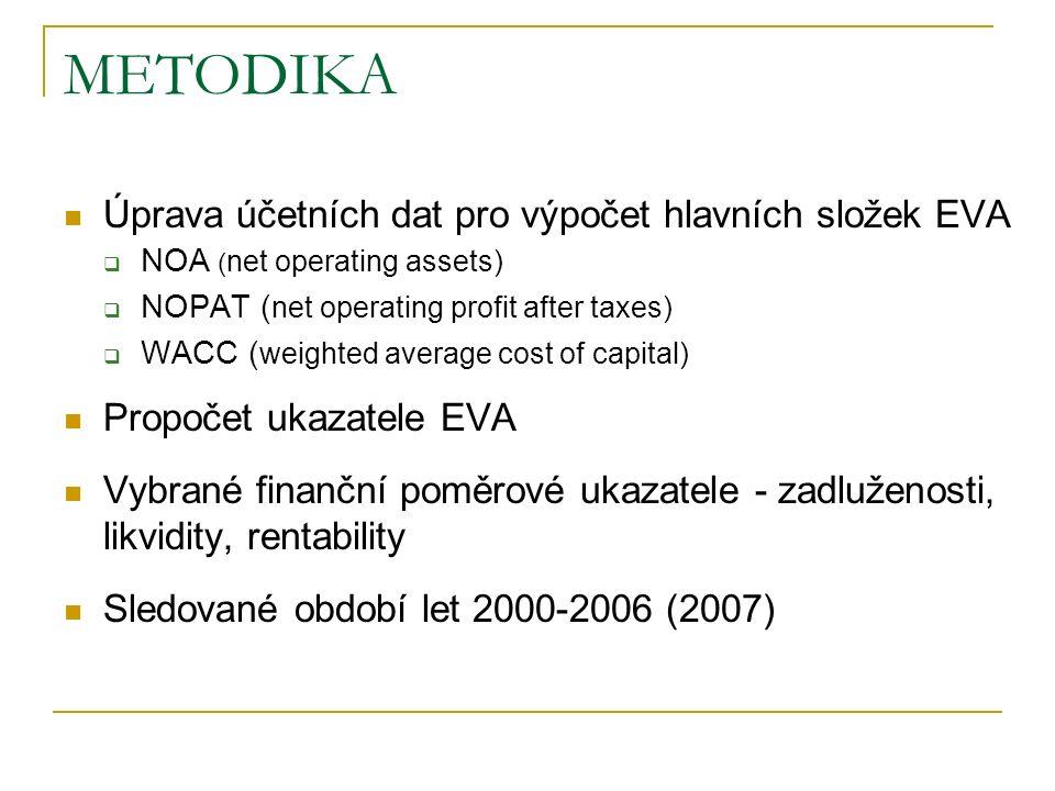 METODIKA Úprava účetních dat pro výpočet hlavních složek EVA  NOA ( net operating assets)  NOPAT ( net operating profit after taxes)  WACC ( weighted average cost of capital) Propočet ukazatele EVA Vybrané finanční poměrové ukazatele - zadluženosti, likvidity, rentability Sledované období let 2000-2006 (2007)