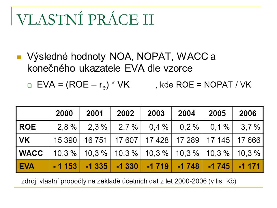 VLASTNÍ PRÁCE II Výsledné hodnoty NOA, NOPAT, WACC a konečného ukazatele EVA dle vzorce  EVA = (ROE – r e ) * VK, kde ROE = NOPAT / VK 2000200120022003200420052006 ROE2,8 %2,3 %2,7 %0,4 %0,2 %0,1 %3,7 % VK15 39016 75117 60717 42817 28917 14517 666 WACC10,3 % EVA- 1 153-1 335-1 330-1 719-1 748-1 745-1 171 zdroj: vlastní propočty na základě účetních dat z let 2000-2006 (v tis.