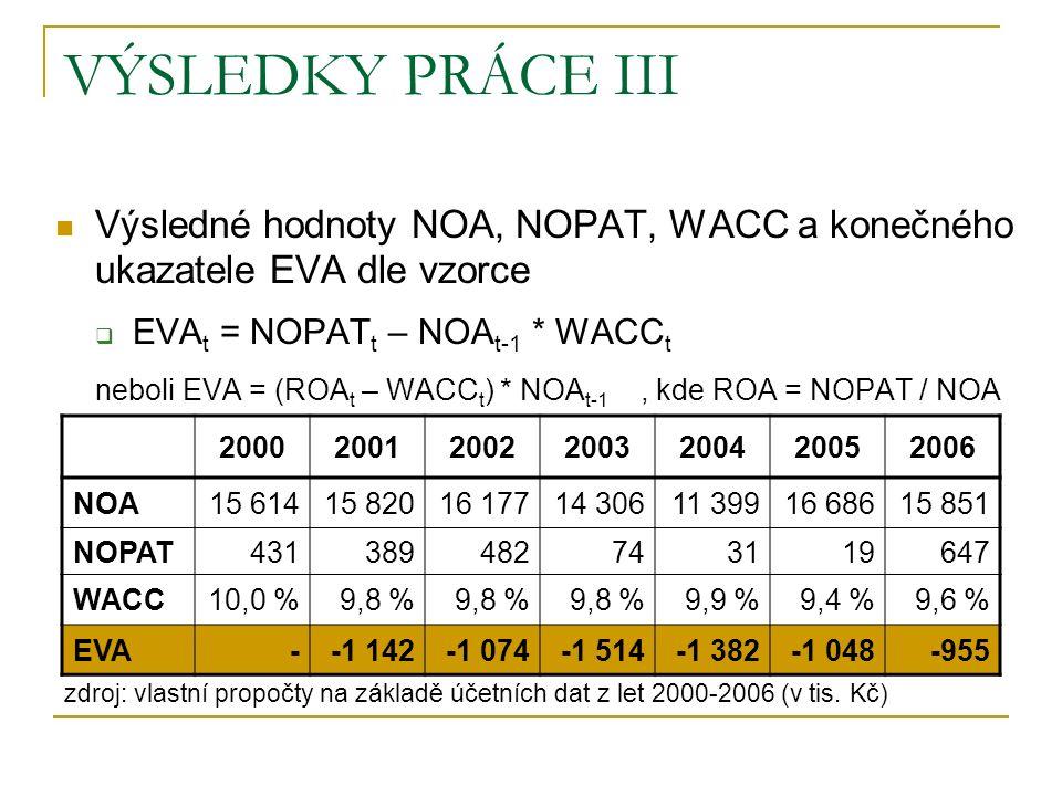 VÝSLEDKY PRÁCE III Výsledné hodnoty NOA, NOPAT, WACC a konečného ukazatele EVA dle vzorce  EVA t = NOPAT t – NOA t-1 * WACC t neboli EVA = (ROA t – WACC t ) * NOA t-1, kde ROA = NOPAT / NOA 2000200120022003200420052006 NOA15 61415 82016 17714 30611 39916 68615 851 NOPAT431389482743119647 WACC10,0 %9,8 % 9,9 %9,4 %9,6 % EVA--1 142-1 074-1 514-1 382-1 048-955 zdroj: vlastní propočty na základě účetních dat z let 2000-2006 (v tis.