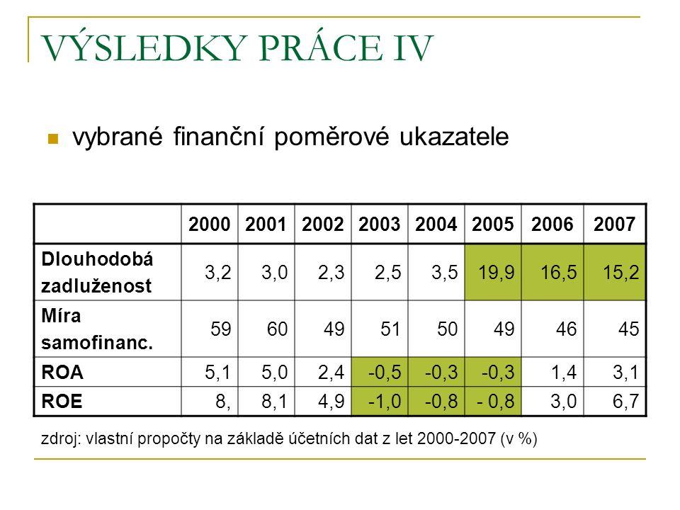 VÝSLEDKY PRÁCE IV 20002001200220032004200520062007 Dlouhodobá zadluženost 3,23,02,32,53,519,916,515,2 Míra samofinanc.
