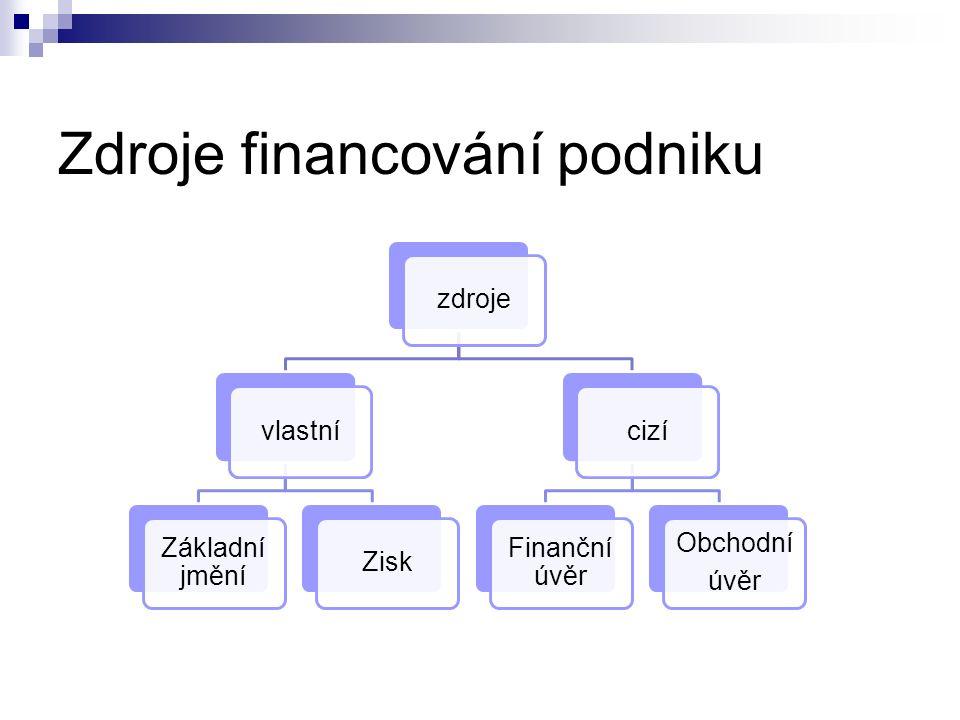 Zdroje financování podniku zdrojevlastní Základní jmění Ziskcizí Finanční úvěr Obchodní úvěr