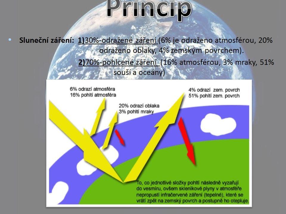 Schéma skleníkového efektu