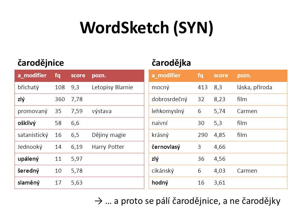 WordSketch (SYN) čarodějnice a_modifierfqscorepozn.