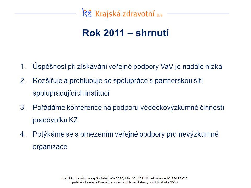 Rok 2011 – shrnutí 1.Úspěšnost při získávání veřejné podpory VaV je nadále nízká 2.Rozšiřuje a prohlubuje se spolupráce s partnerskou sítí spolupracujících institucí 3.Pořádáme konference na podporu vědeckovýzkumné činnosti pracovníků KZ 4.Potýkáme se s omezením veřejné podpory pro nevýzkumné organizace