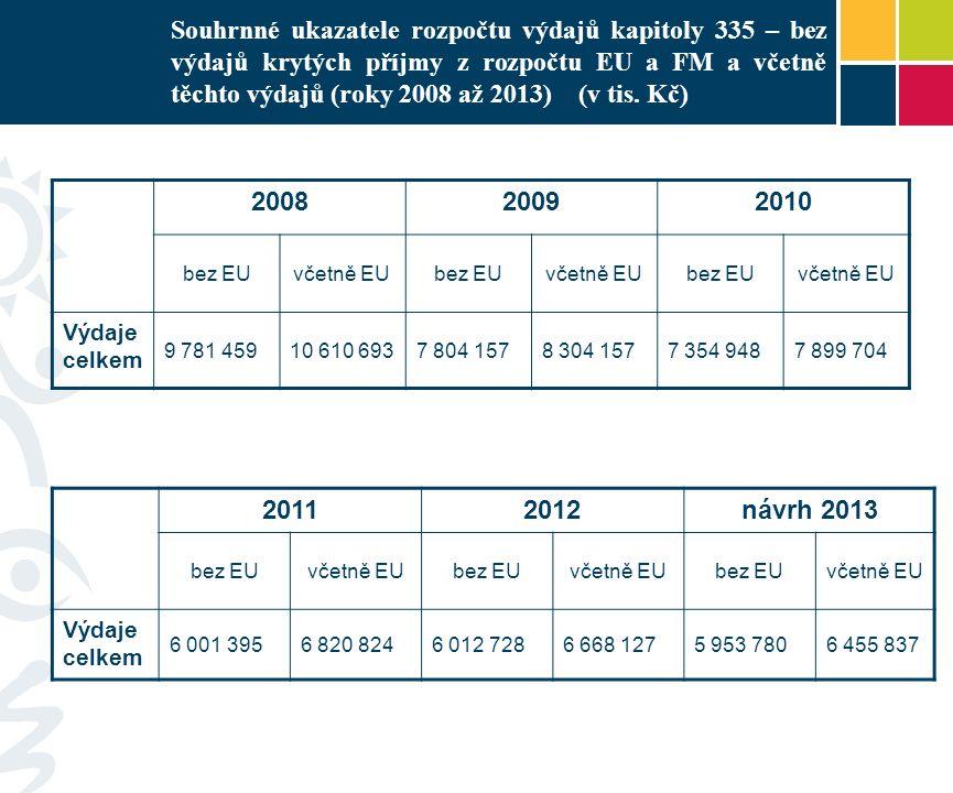 Souhrnné ukazatele rozpočtu výdajů kapitoly 335 – bez výdajů krytých příjmy z rozpočtu EU a FM a včetně těchto výdajů (roky 2008 až 2013) (v tis. Kč)