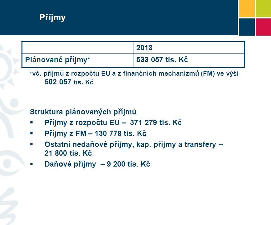 Příjmy *vč. příjmů z rozpočtu EU a z finančních mechanizmů (FM) ve výši 502 057 tis. Kč Struktura plánovaných příjmů  Příjmy z rozpočtu EU – 371 279